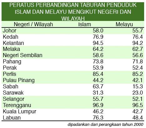 Taburan Islam dan Melayu