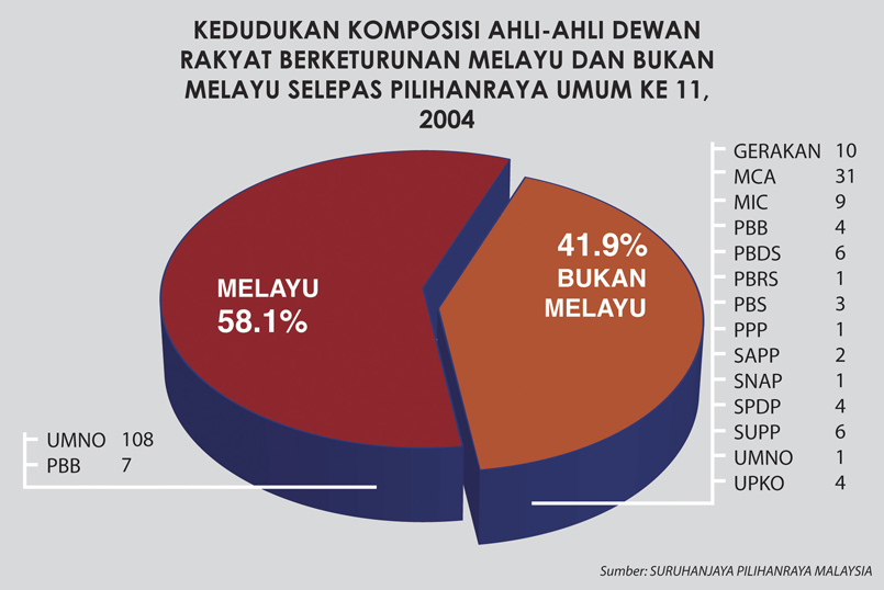 MALAY GOV 2004