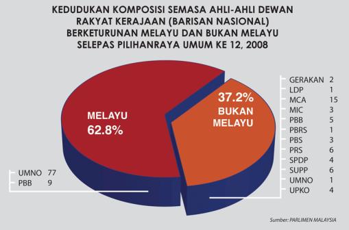 MALAY GOV 2008