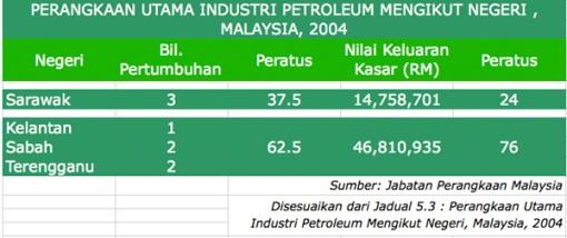 statistik petroleum JPM