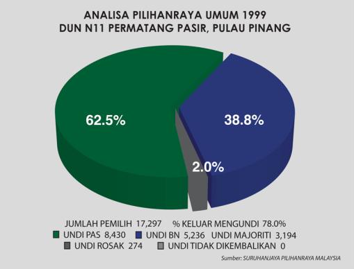 ANALISA 1999 PPASIR