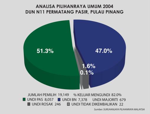 ANALISA 2004 PPASIR
