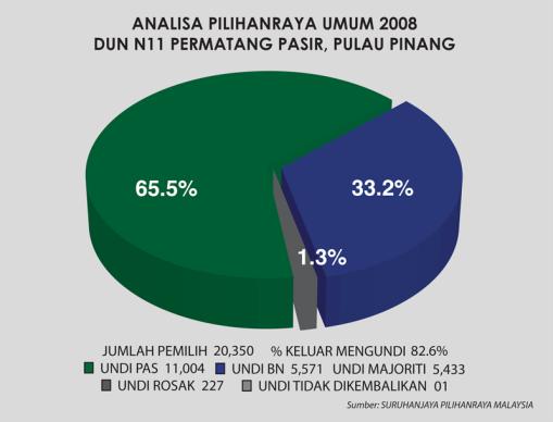 ANALISA 2008 PPASIR