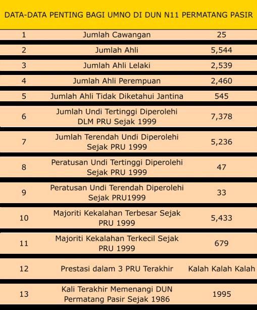 Data Penting UMNO